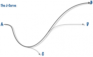 The J-curve illustrated.