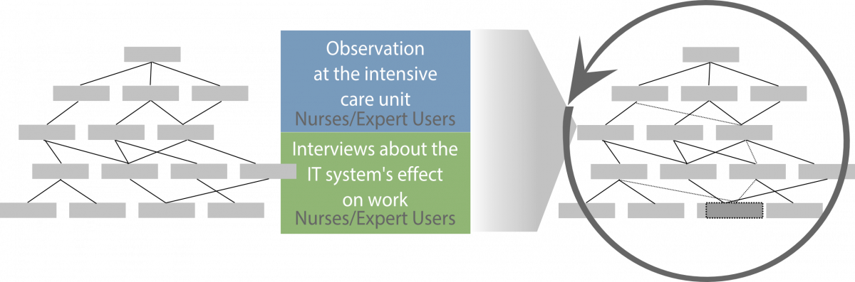 Work Domain Analysis of an Intensive Care Unit: a study on how digitalization affects nurses' work